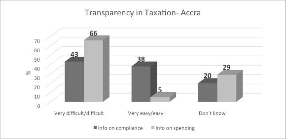 Graph: Transparency in Taxation - Accra