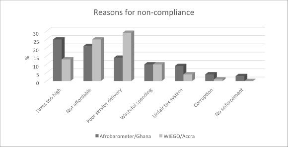 Graph: Reasons for non-compliance