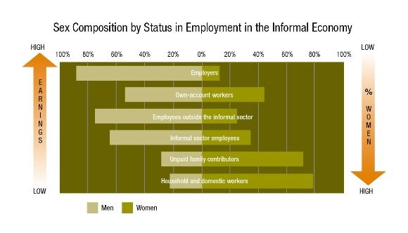 Graph: Sex Composition by Status in Employment in the Informal Economy