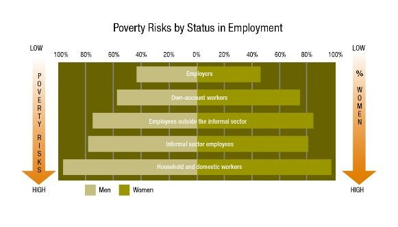 Graph: Poverty Risks by Status in Employment