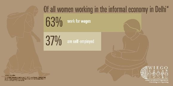 63% of women work for wages, 37% are self-employed