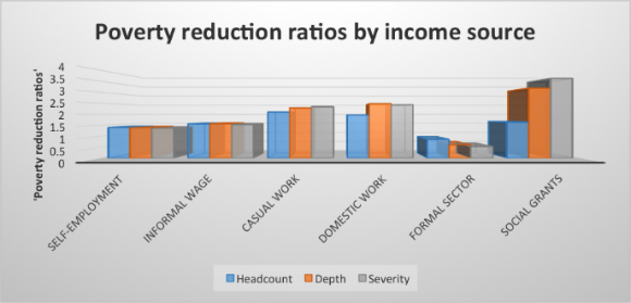 National Income Dynamics Study Graph 2